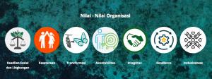 nilai-nilai-organisasi-econusa-dalam-rangka-jaga-hutan